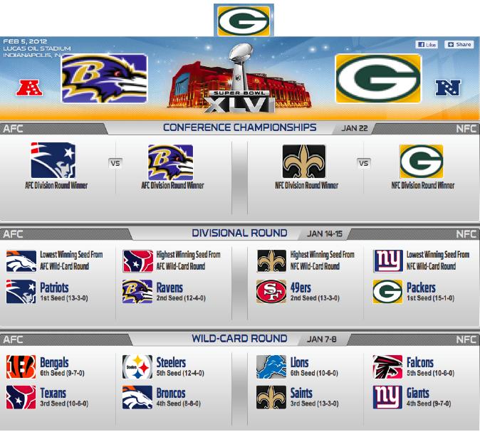 nfl odds/ brackets for nfl playoffs